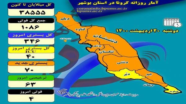 4 بوشهری دیگر بر اثر کرونا فوت کردند